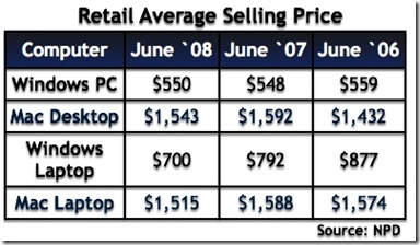 mac prices