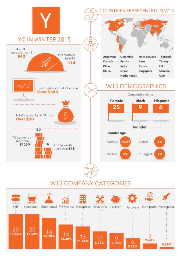 Medium_YC-infographic_v4